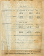 California Hospital 1915 taxes