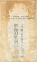 Nurses graduated in the California Hospital